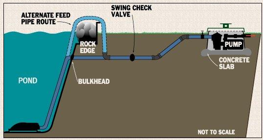 Aqua art retro drains bottom drains for Pond drain design